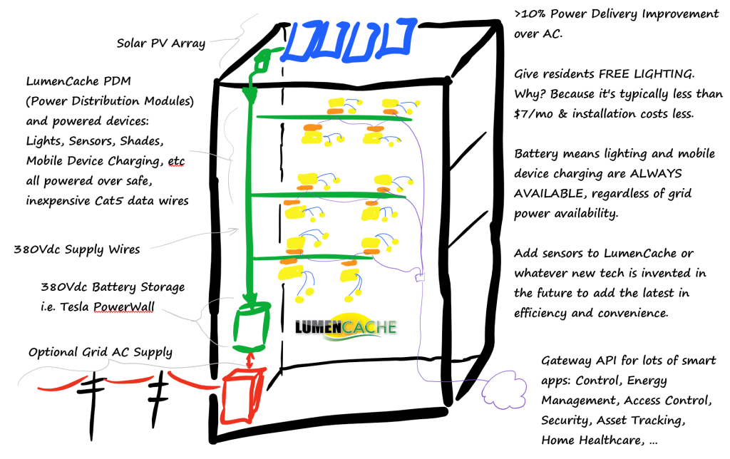 Provide-FREE-resilient-lighting-MDU-LumenCache-380vDC-Example
